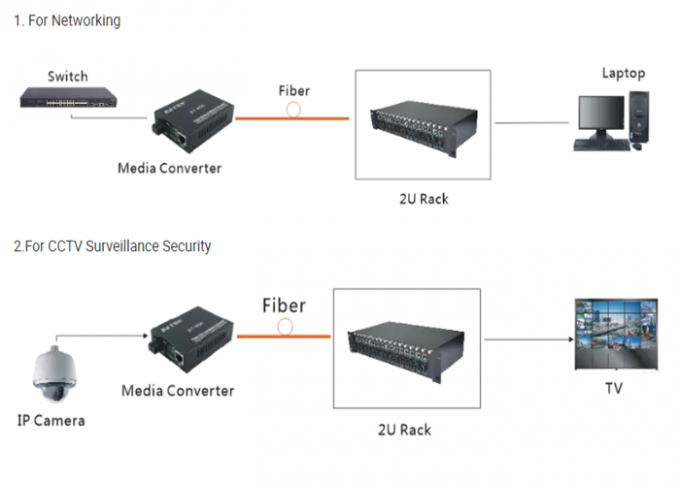 Telecommunication OFC Media Converter , Optical Media Converter Compact Size
